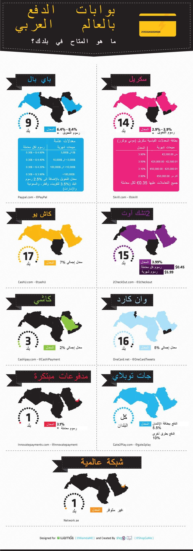 بوابات الدفع بالعالم العربي